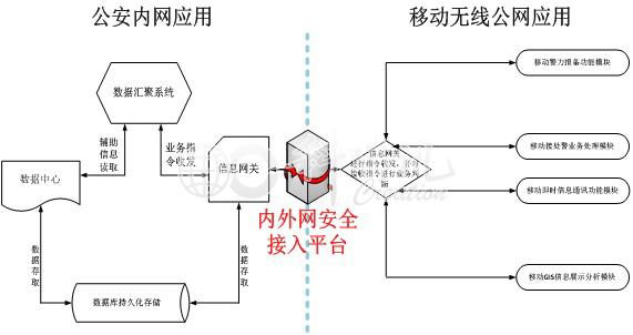 系统网络架构示意图如下